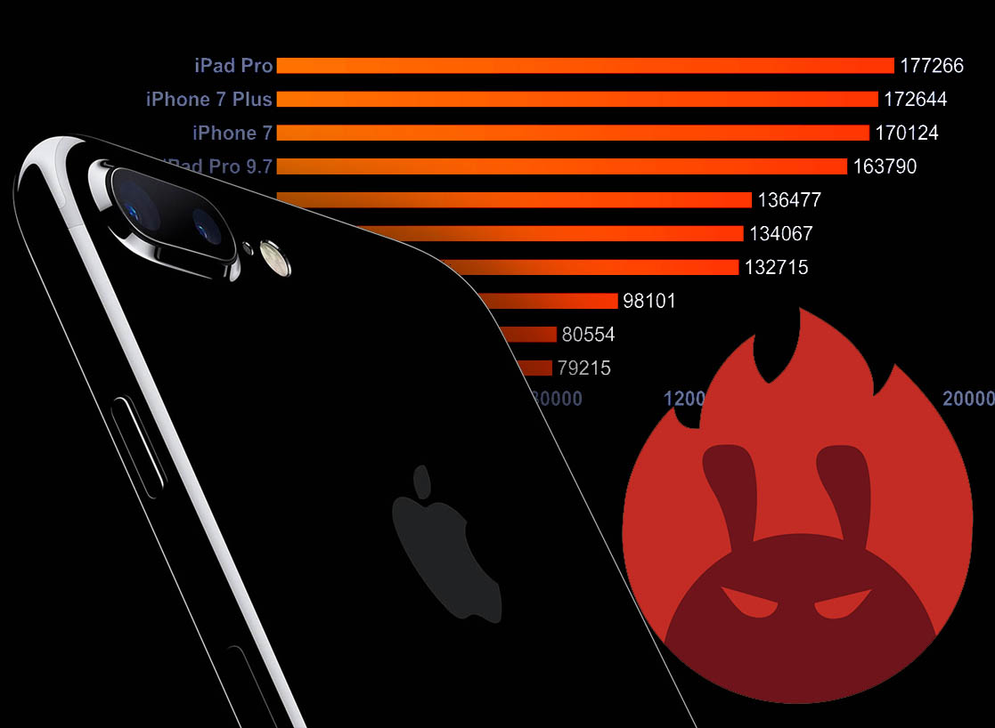 El iPhone 7 sigue líder en el ranking de AnTuTu