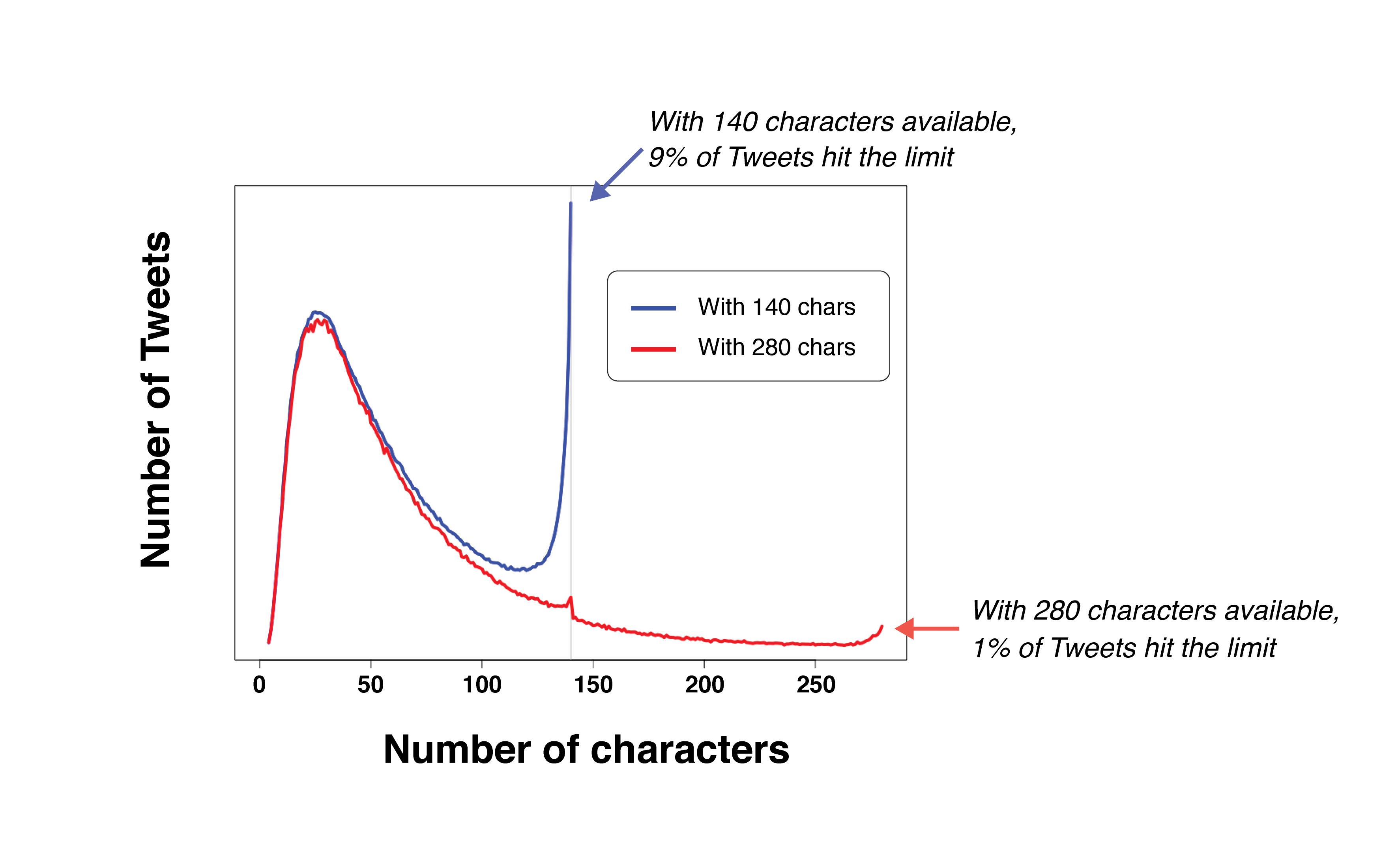 Twitter grafico tuits