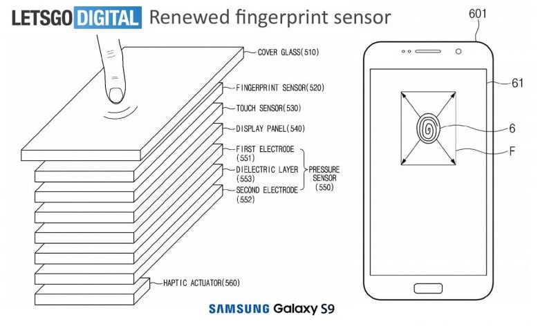 Patente Samsung Lector huella