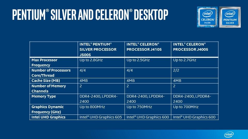 Pentium Silver y Celeron