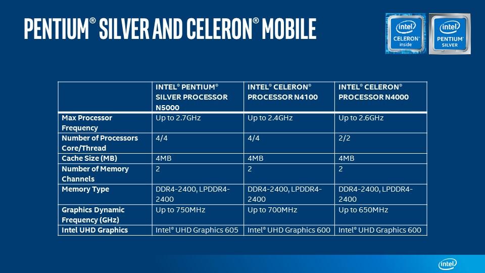 Intel presenta nuevos procesadores económicos Intel Celeron y Pentium Silver