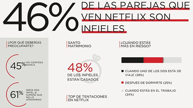 Infidelidades Netflix