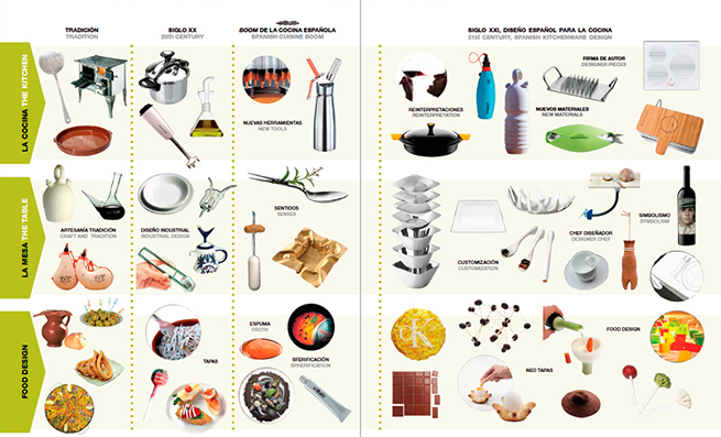 Spanish Design for Food Tapas Barcelona