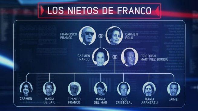 La herencia y los secretos de la familia Franco, al descubierto