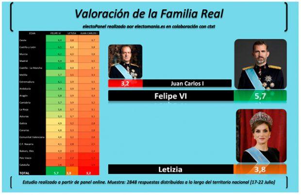 Rey Juan Carlos, Reina Letizia, rey Felipe