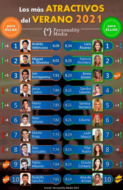Ranking global de los más atractivos del verano 2021 / Personality Media
